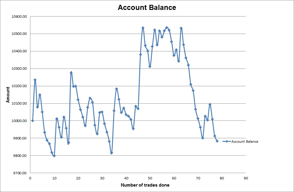 Forex Strategy Review: account balance