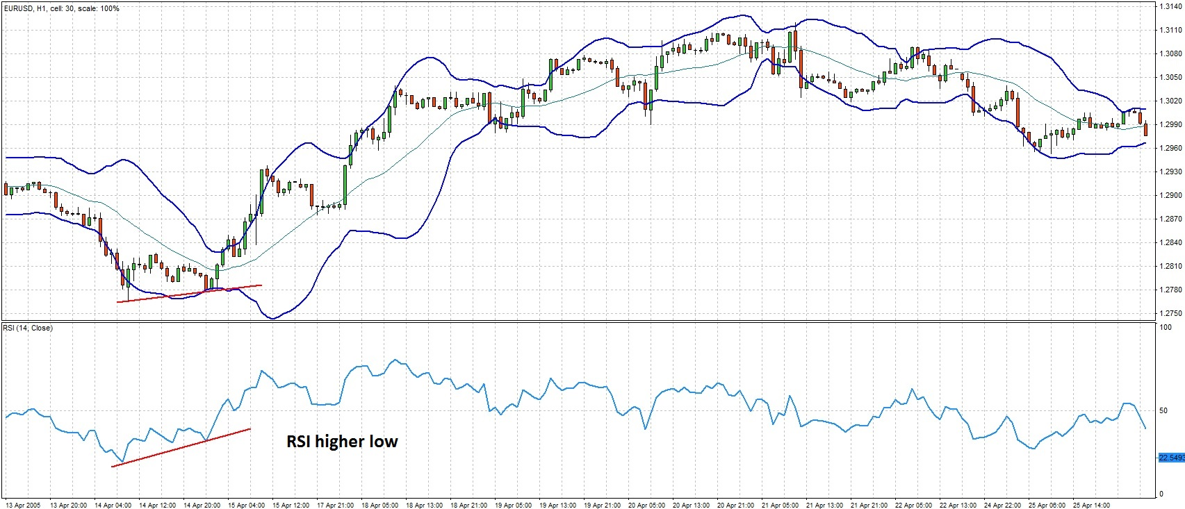 Bollinger Bands reversal with RSI