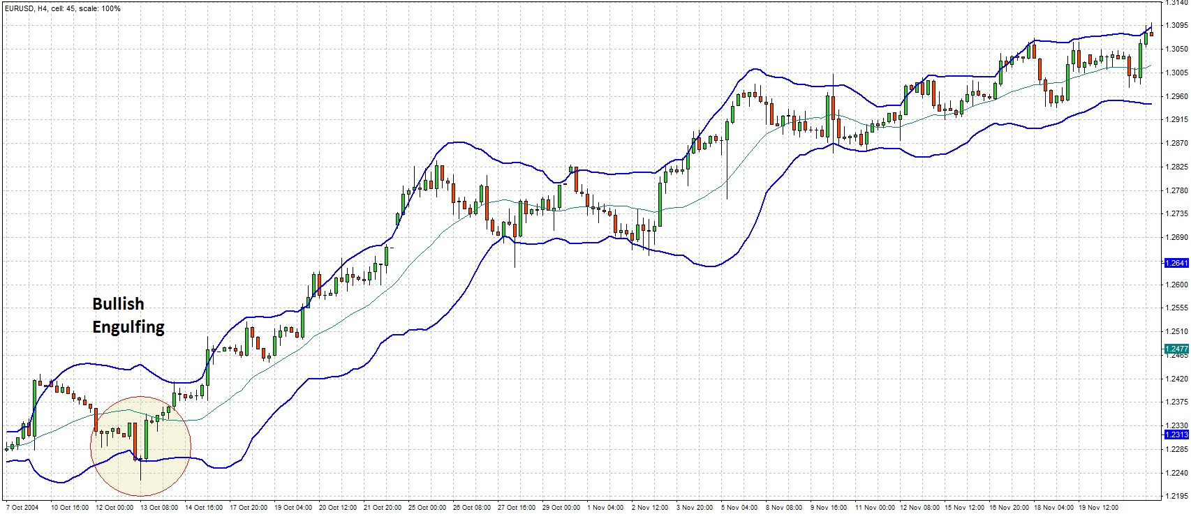 Bollinger Bands reversal with engulfing candle