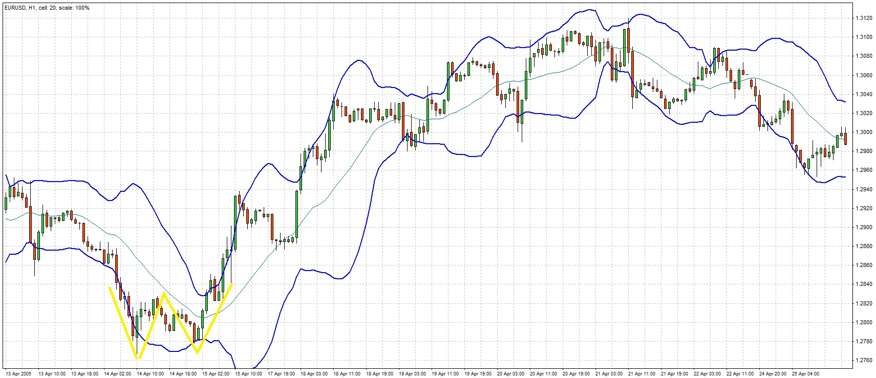Bollinger Bands reversal with w bottom